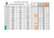 20170528_CHPIONNAT 71_JONCY_Résultats catégories-page-005